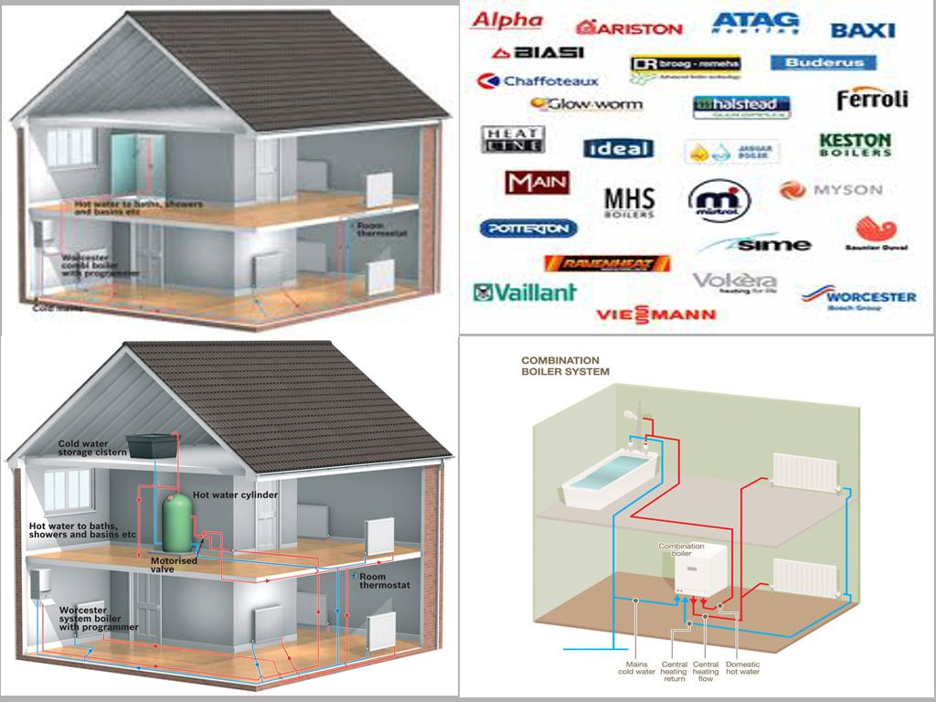 Boilers and heating parsgas for Gas home heating systems